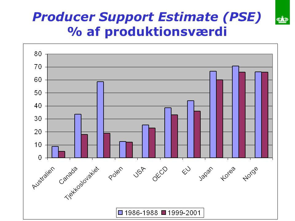 Producer Support Estimate (PSE)