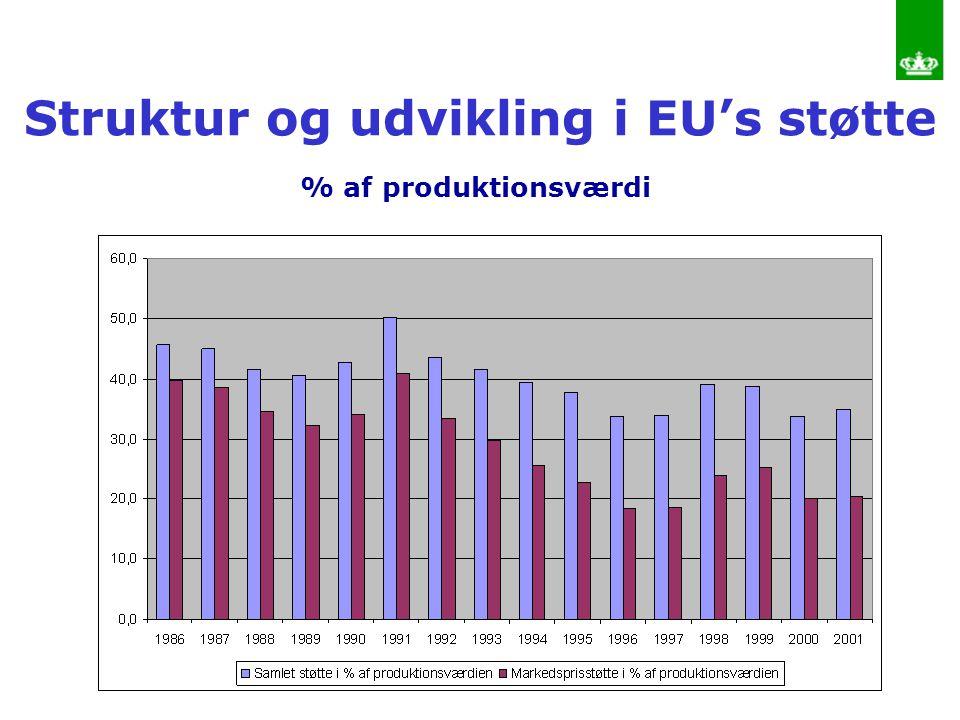 Struktur og udvikling i EU's støtte