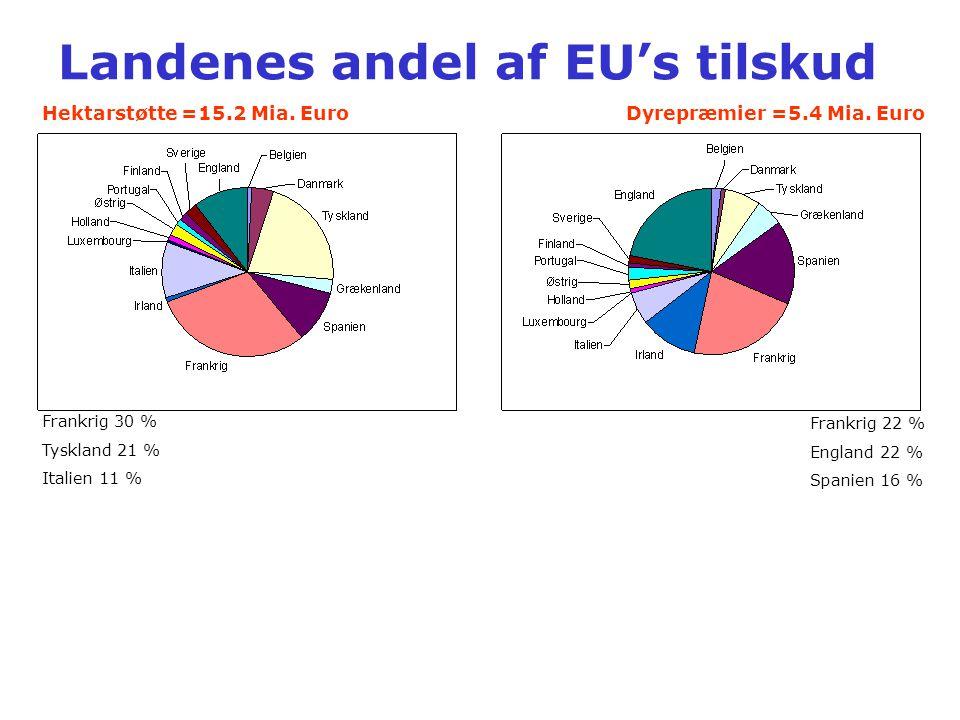 Landenes andel af EU's tilskud