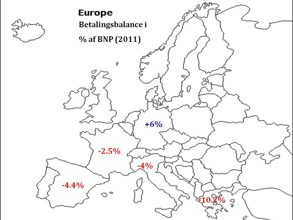 Betalingsbalance i % af BNP (2011) +6% -2.5% -4% -4.4% -10.2%