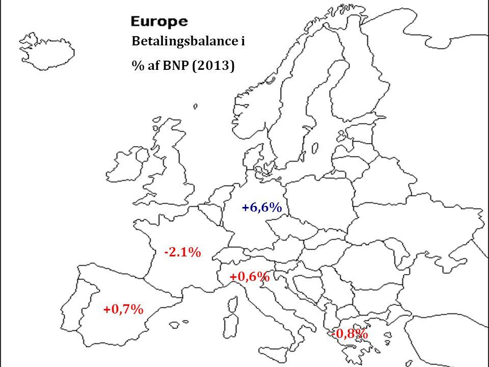 Betalingsbalance i % af BNP (2013) +6,6% -2.1% +0,6% +0,7% -0,8%