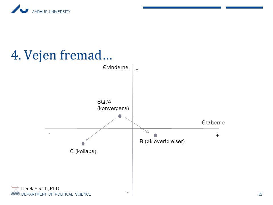 4. Vejen fremad… € vinderne + SQ /A (konvergens) € taberne - +