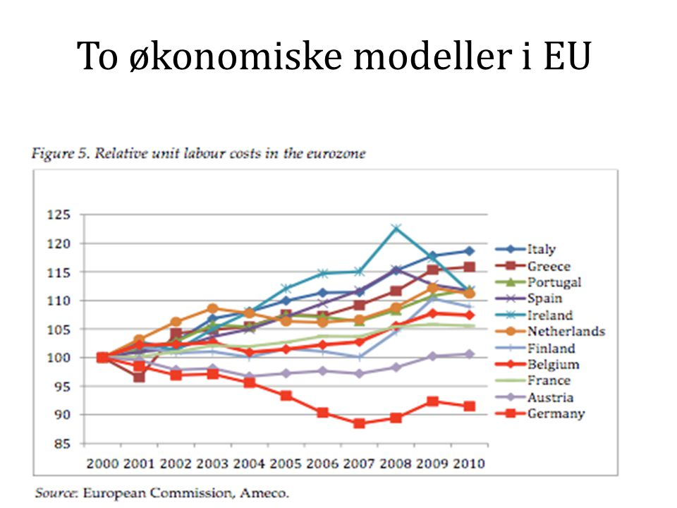 To økonomiske modeller i EU