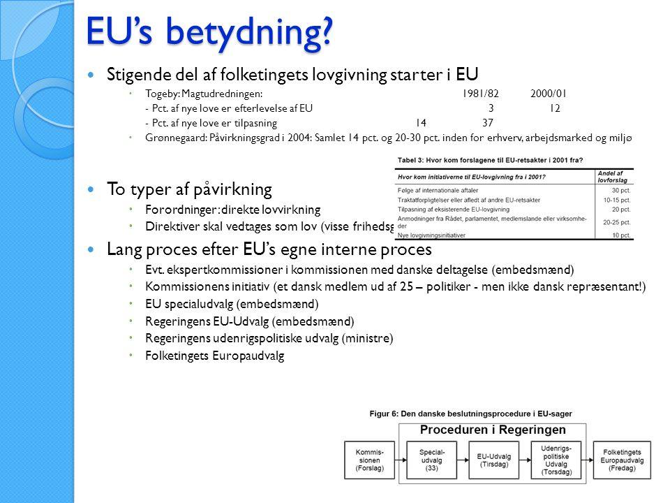 EU's betydning Stigende del af folketingets lovgivning starter i EU
