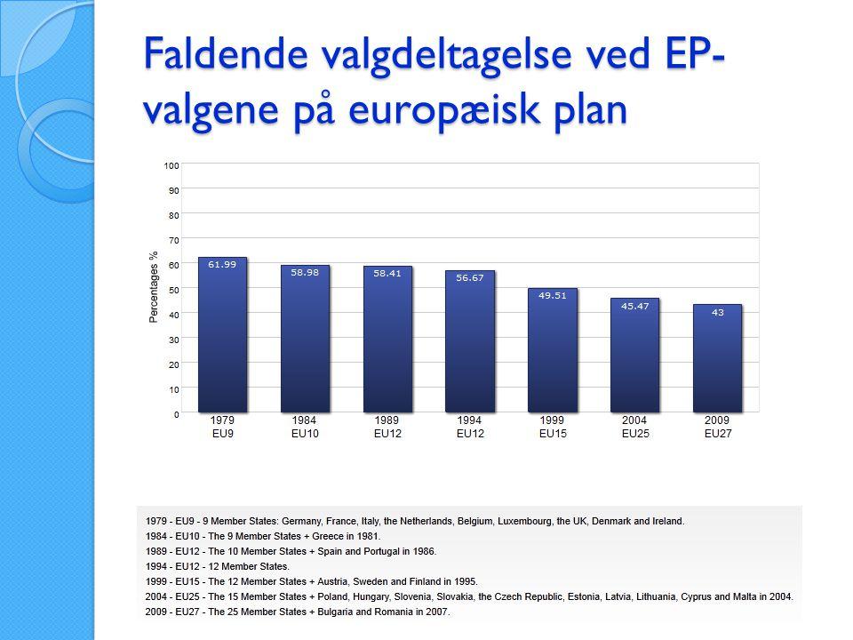 Faldende valgdeltagelse ved EP-valgene på europæisk plan