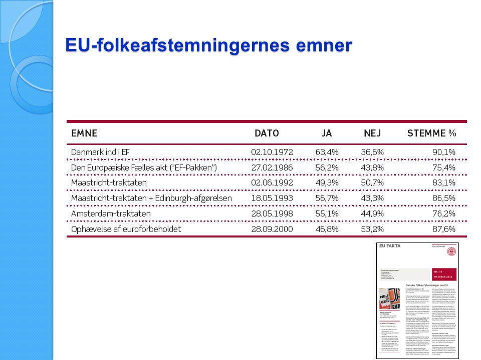 EU-folkeafstemningernes emner