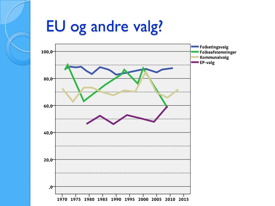 EU og andre valg