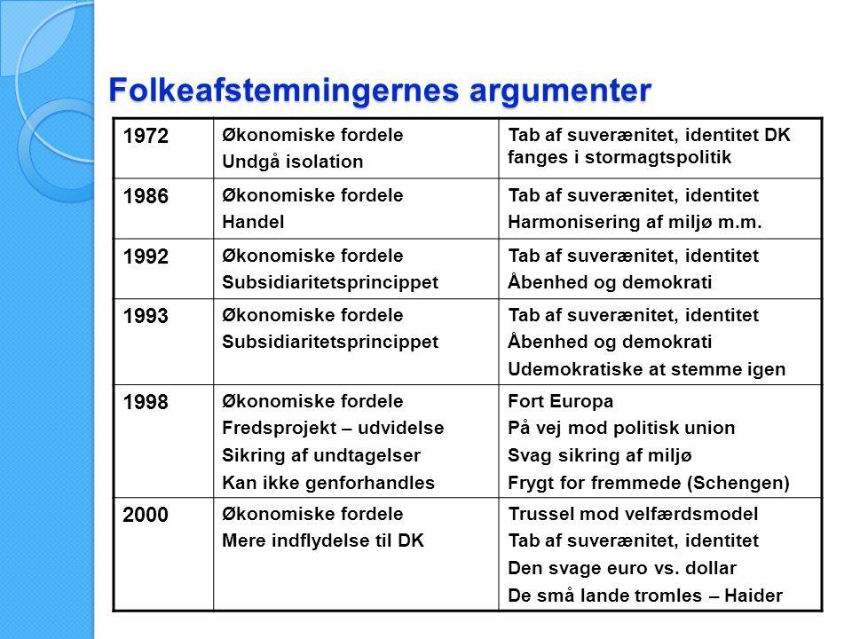 Folkeafstemningernes argumenter