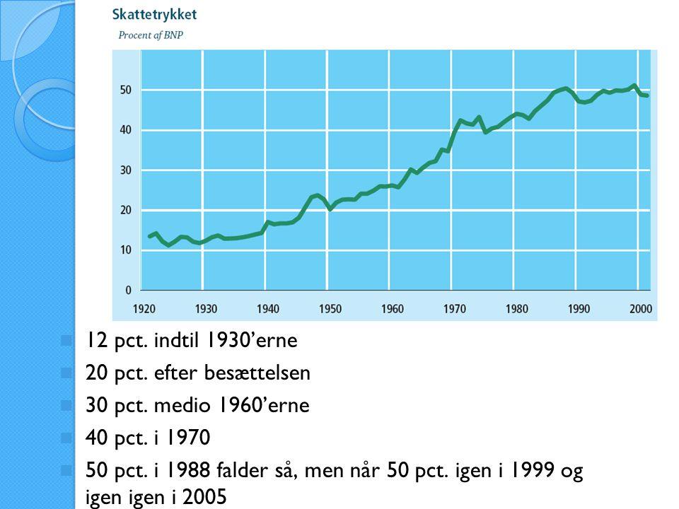 12 pct. indtil 1930'erne 20 pct. efter besættelsen. 30 pct. medio 1960'erne. 40 pct. i 1970.