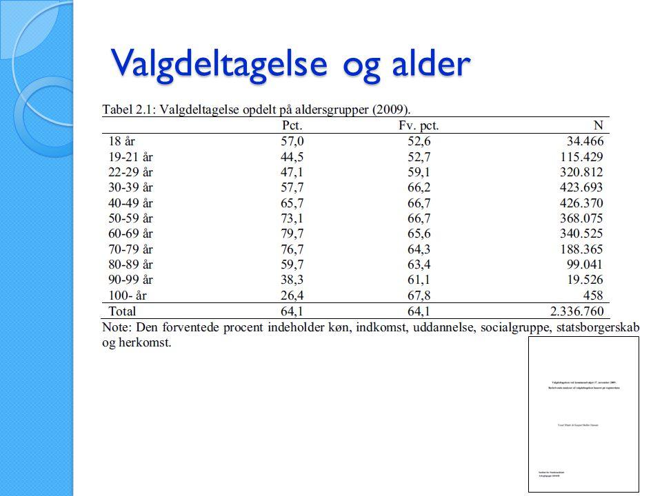 Valgdeltagelse og alder