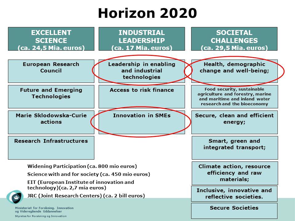 Horizon 2020 EXCELLENT SCIENCE INDUSTRIAL LEADERSHIP