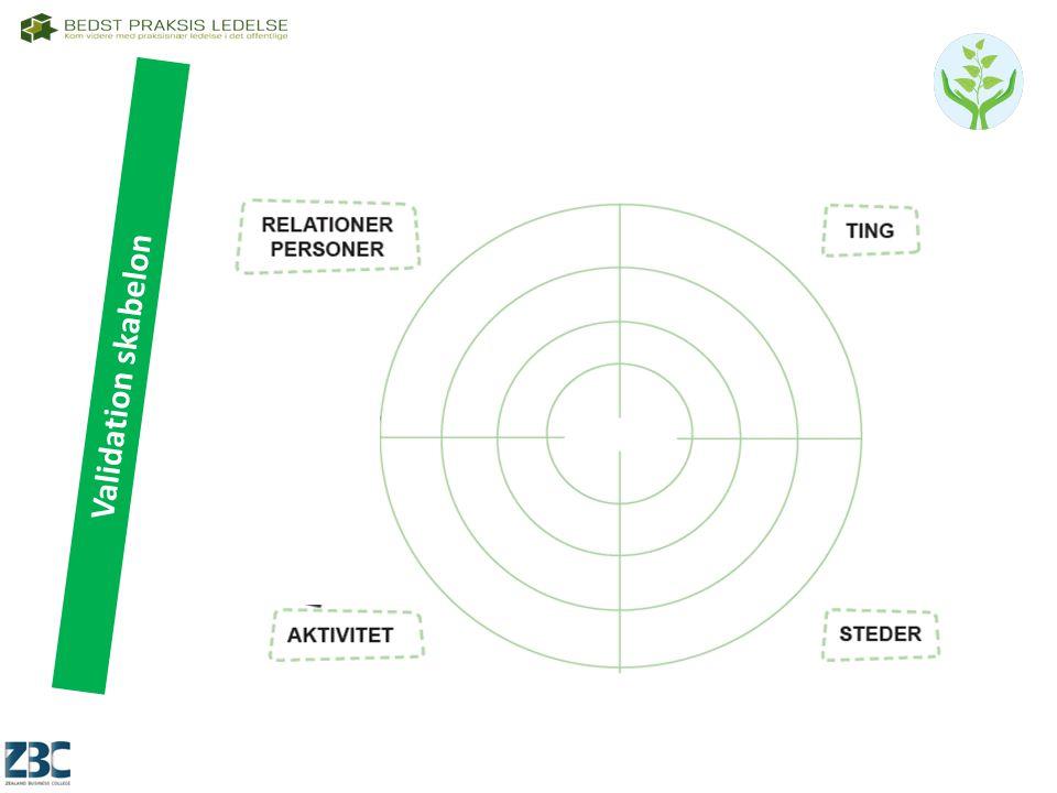 Validation skabelon Ledelse af innovationsprocesser. AMU nr. 47472 – 2 dage