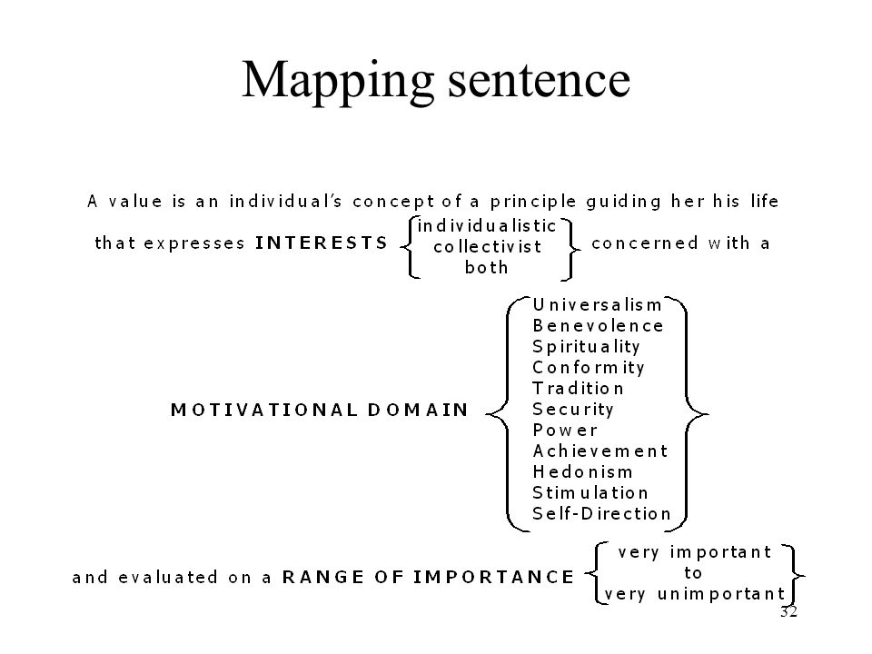 Mapping sentence