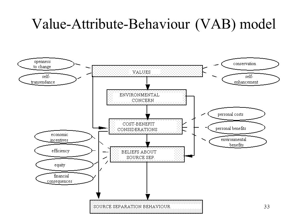 Value-Attribute-Behaviour (VAB) model