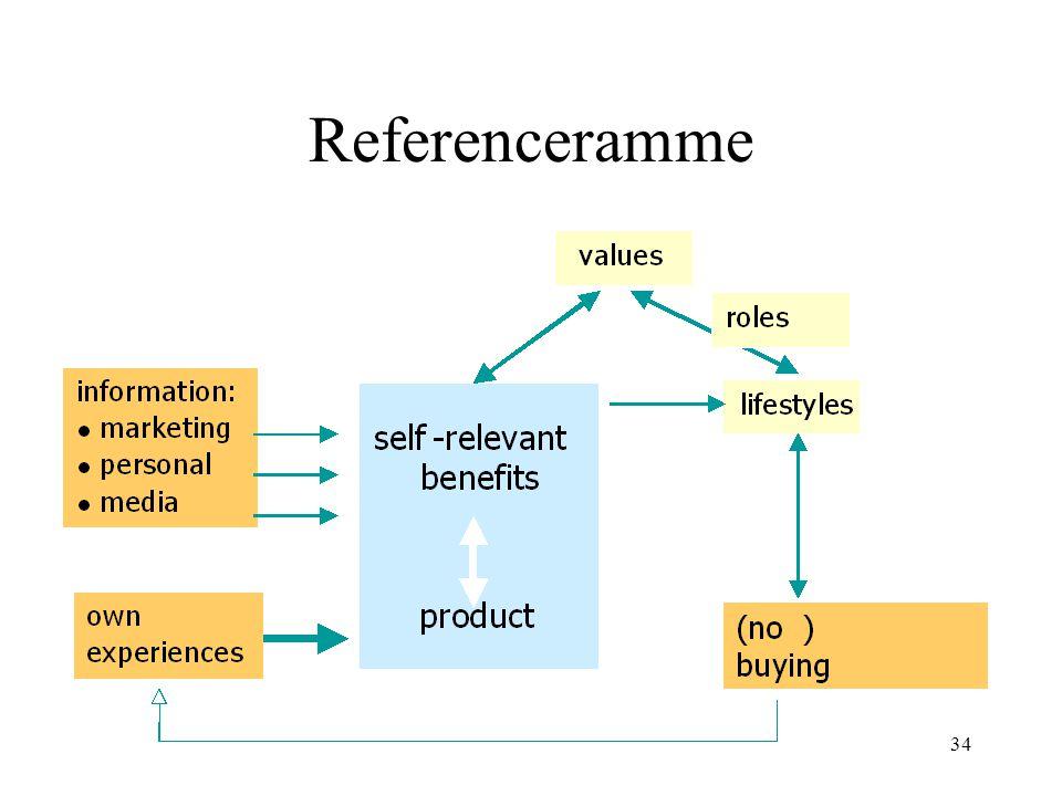 Referenceramme
