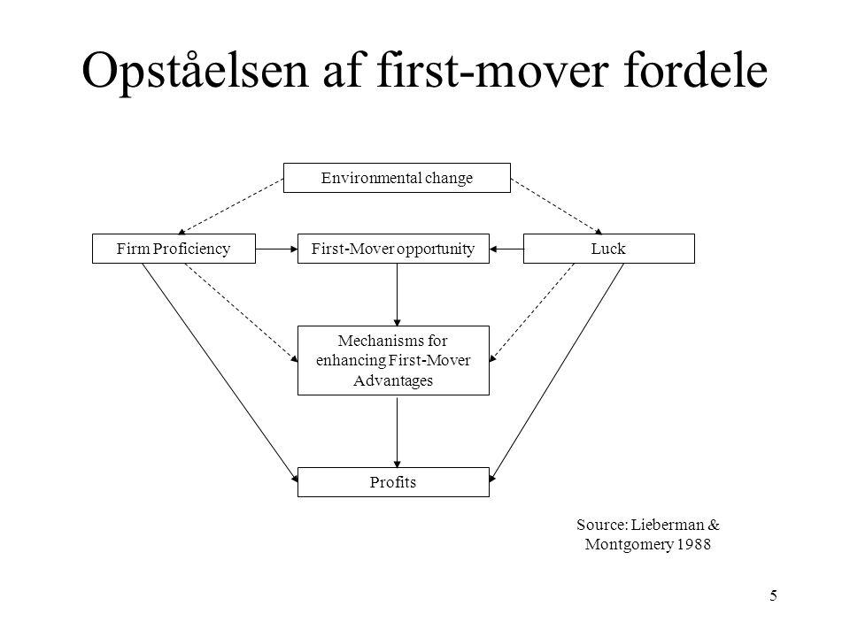 Opståelsen af first-mover fordele