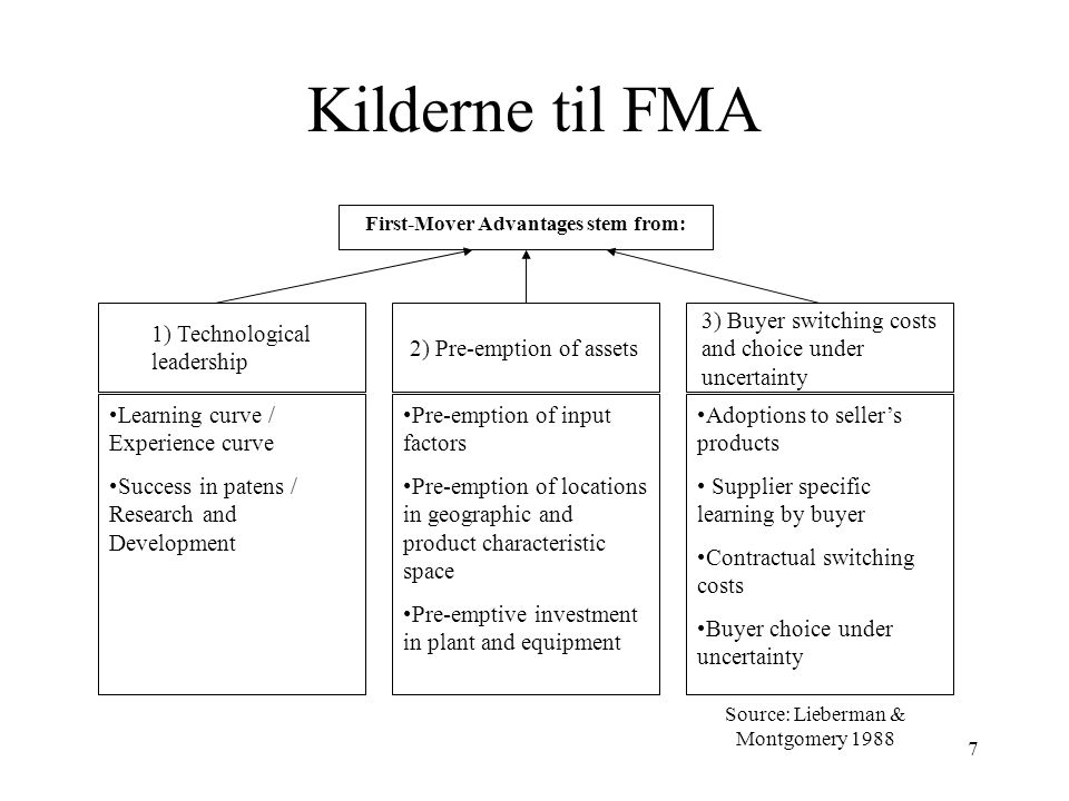Kilderne til FMA 1) Technological leadership 2) Pre-emption of assets