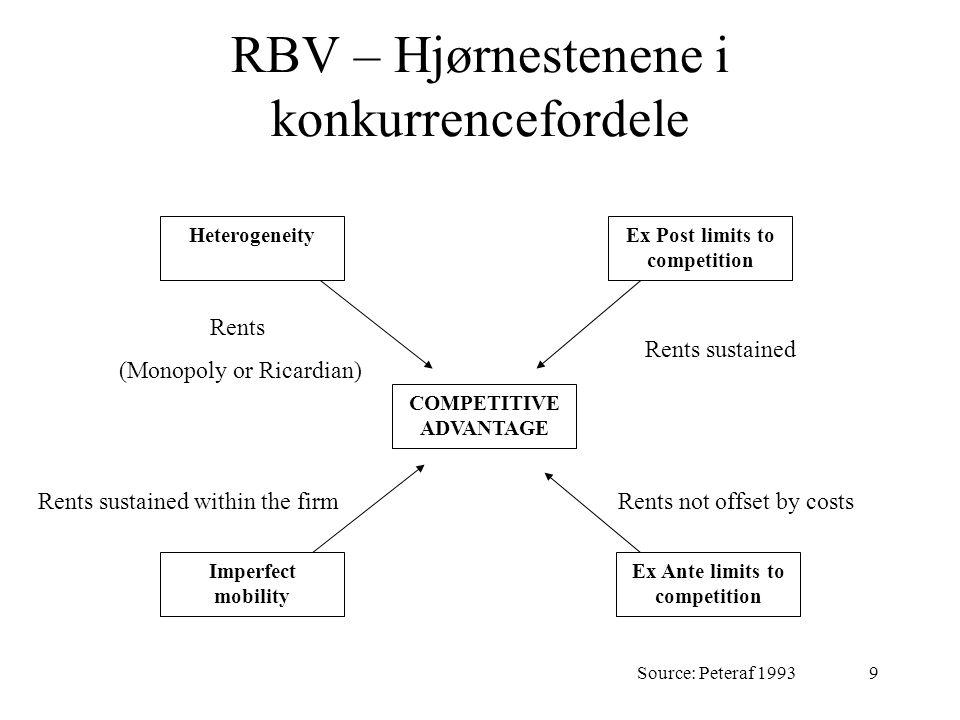 RBV – Hjørnestenene i konkurrencefordele