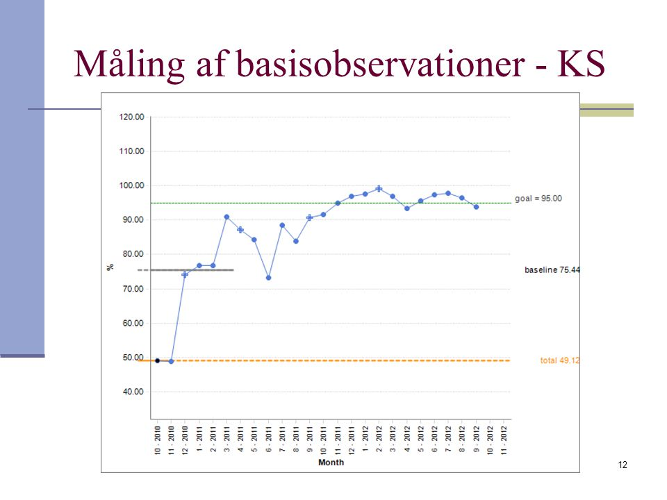 Måling af basisobservationer - KS