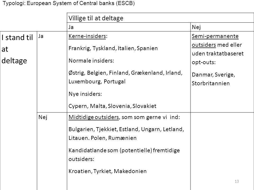 I stand til at deltage Villige til at deltage Ja Nej Kerne-insiders: