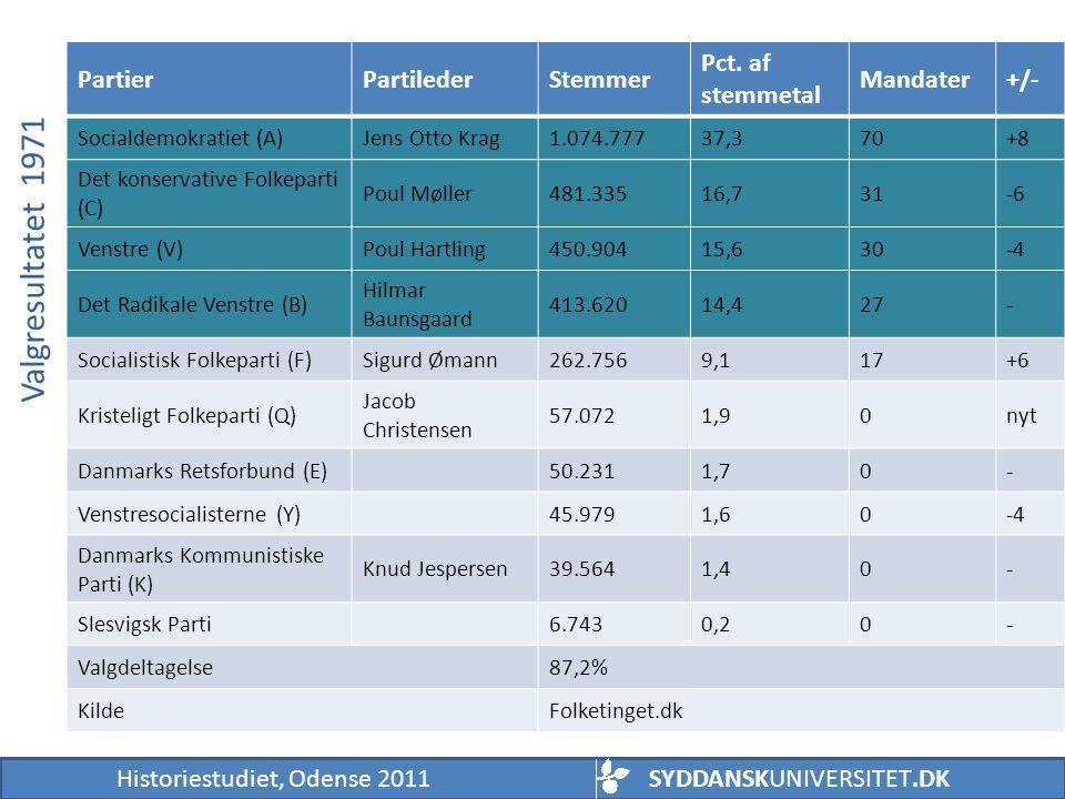 Valgresultatet 1971 Partier Partileder Stemmer Pct. af stemmetal