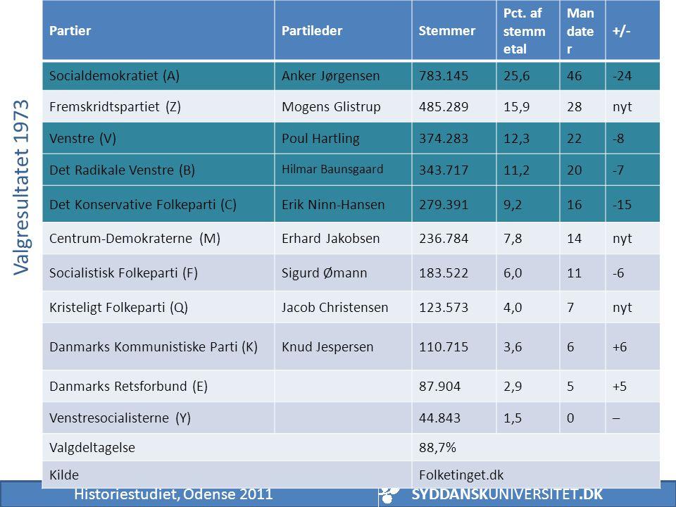 Valgresultatet 1973 Partier Partileder Stemmer Pct. af stemmetal
