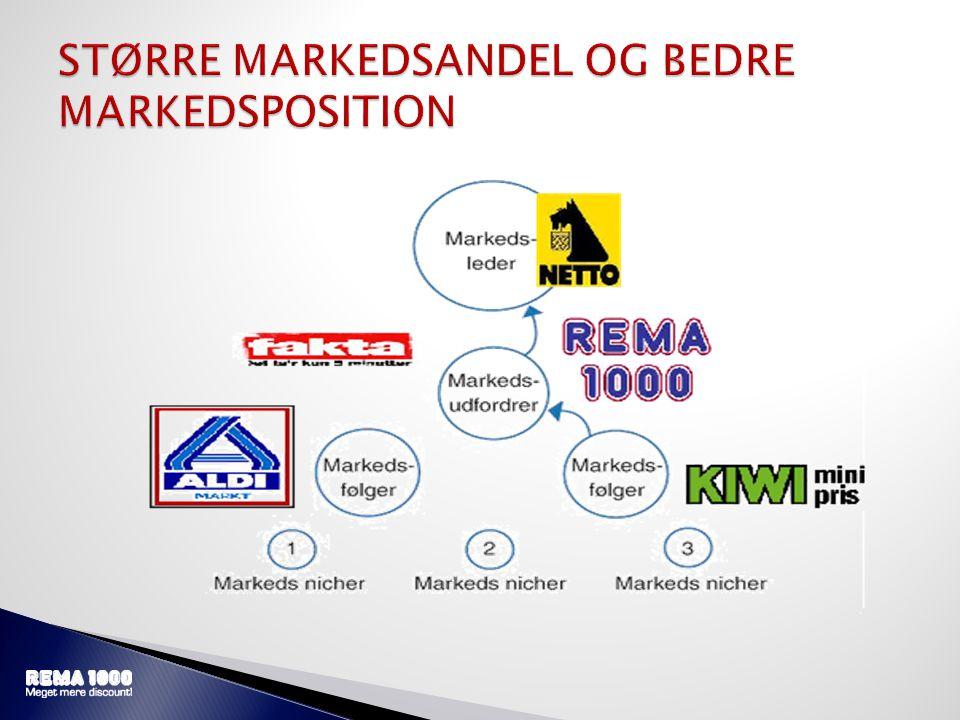 STØRRE MARKEDSANDEL OG BEDRE MARKEDSPOSITION