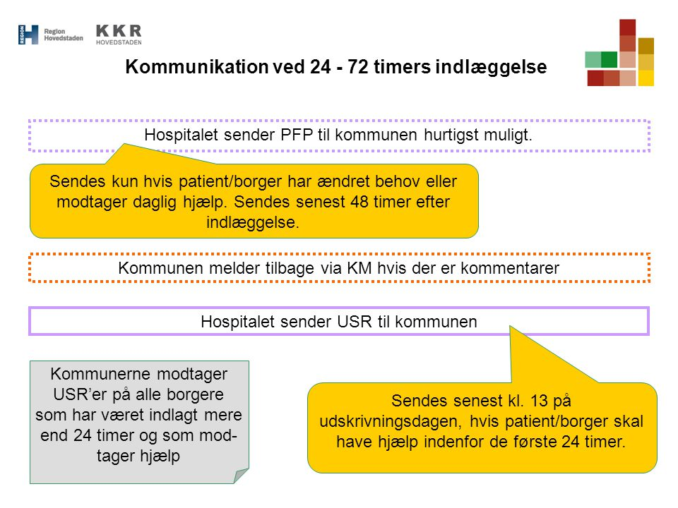 Kommunikation ved 24 - 72 timers indlæggelse
