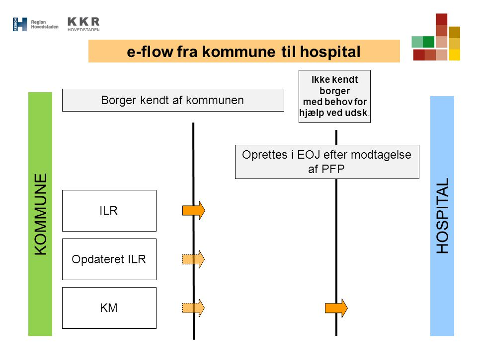 e-flow fra kommune til hospital