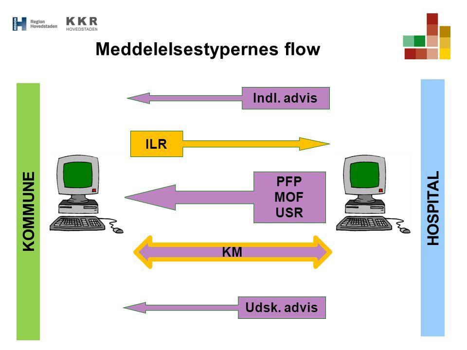 Meddelelsestypernes flow