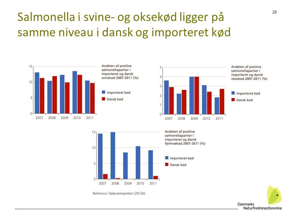 Salmonella i svine- og oksekød ligger på samme niveau i dansk og importeret kød