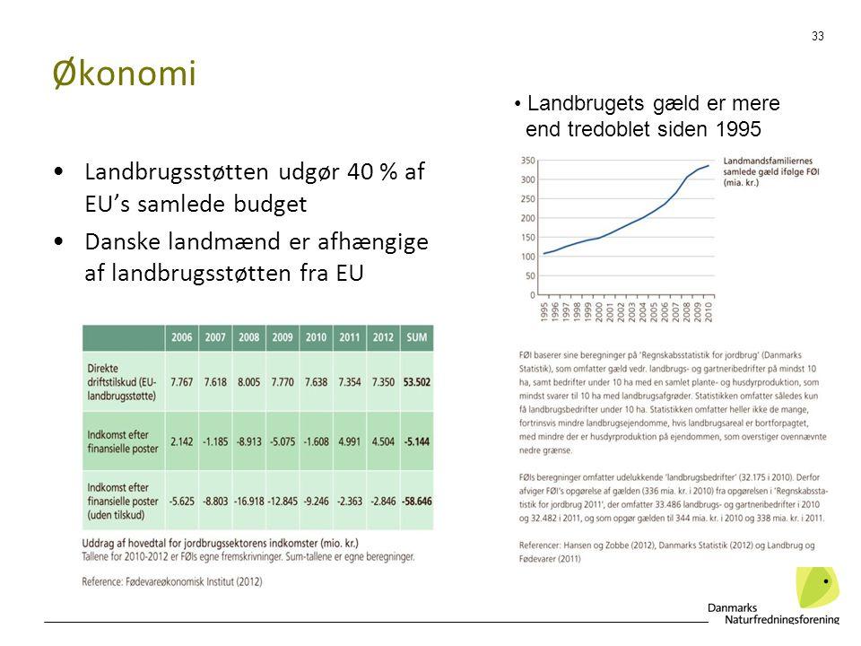 Økonomi Landbrugsstøtten udgør 40 % af EU's samlede budget