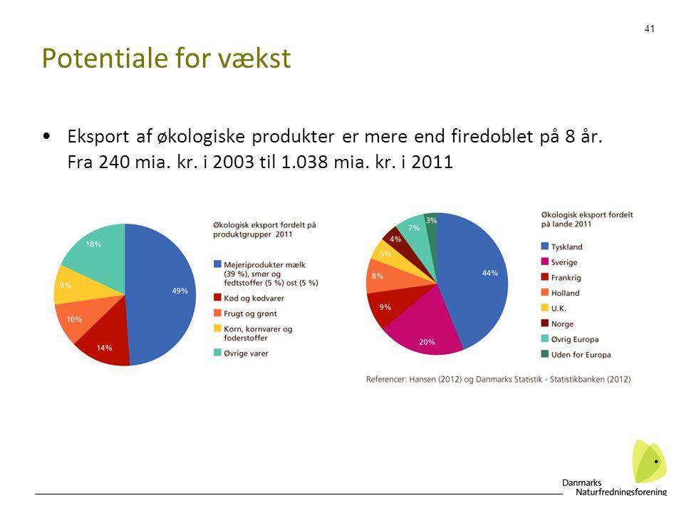 Potentiale for vækst Eksport af økologiske produkter er mere end firedoblet på 8 år.