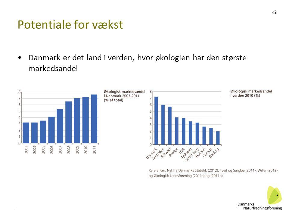 Potentiale for vækst Danmark er det land i verden, hvor økologien har den største markedsandel