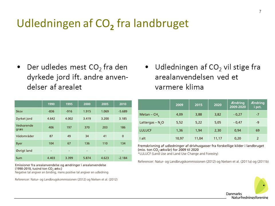 Udledningen af CO2 fra landbruget