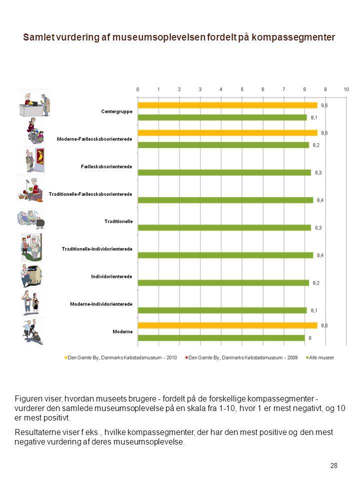 Samlet vurdering af museumsoplevelsen fordelt på kompassegmenter