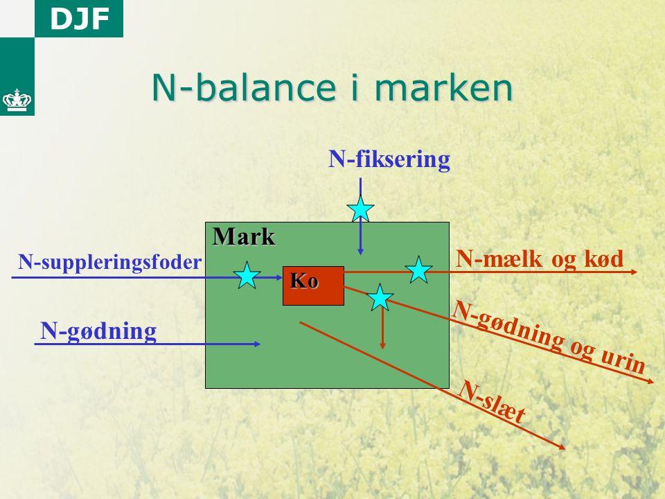N-balance i marken N-fiksering Mark N-mælk og kød N-gødning og urin