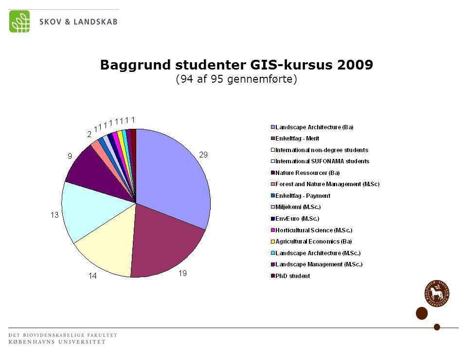 Baggrund studenter GIS-kursus 2009 (94 af 95 gennemførte)