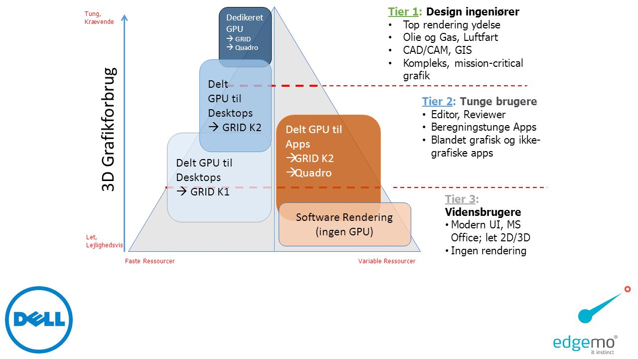 Software Rendering (ingen GPU)