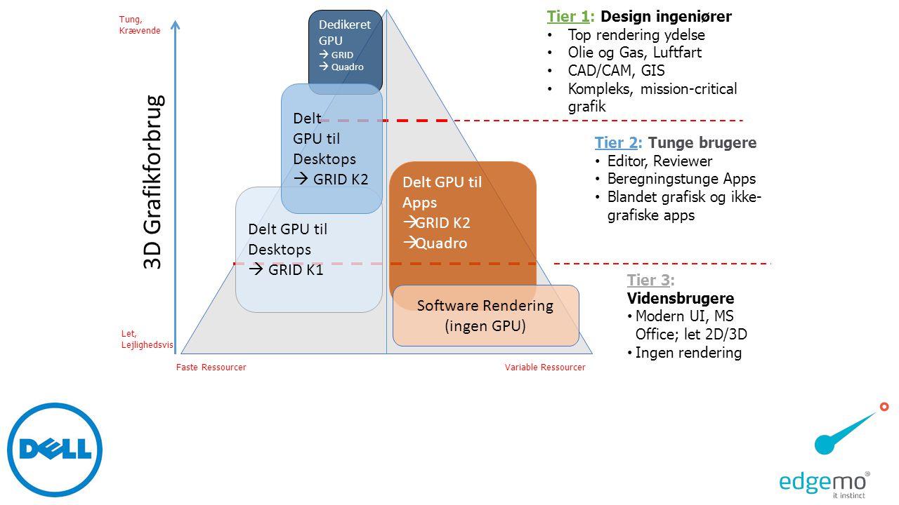 Software Rendering (ingen GPU)