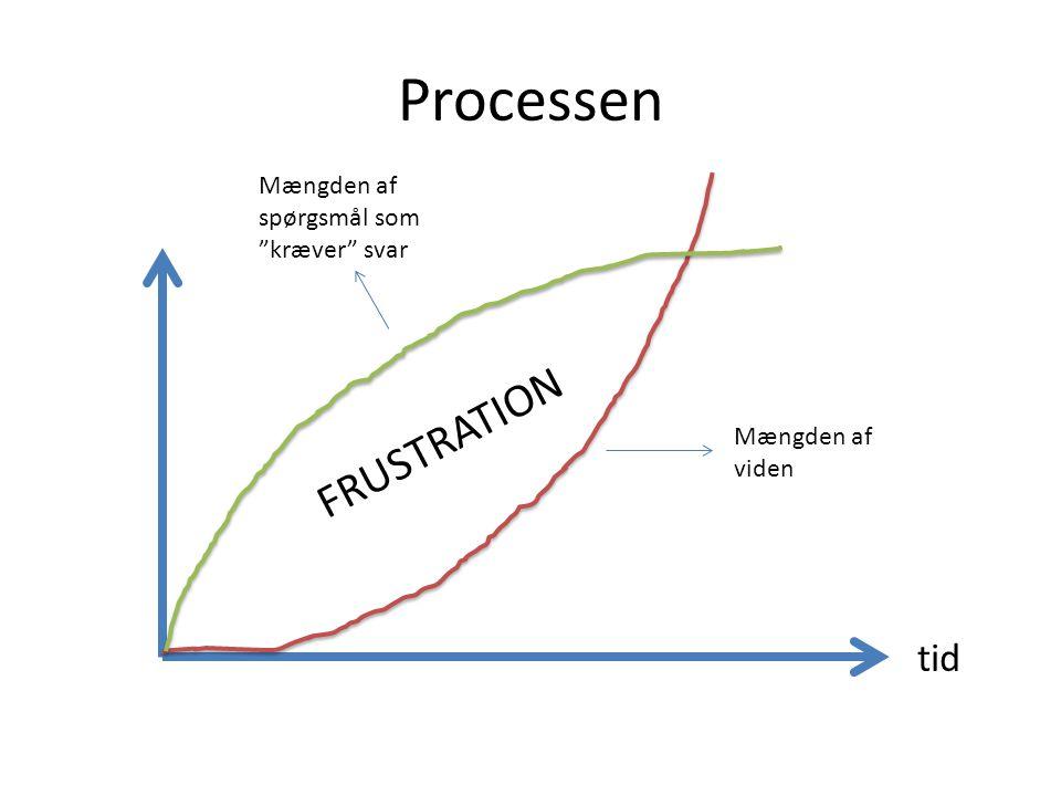 Processen FRUSTRATION tid Mængden af spørgsmål som kræver svar