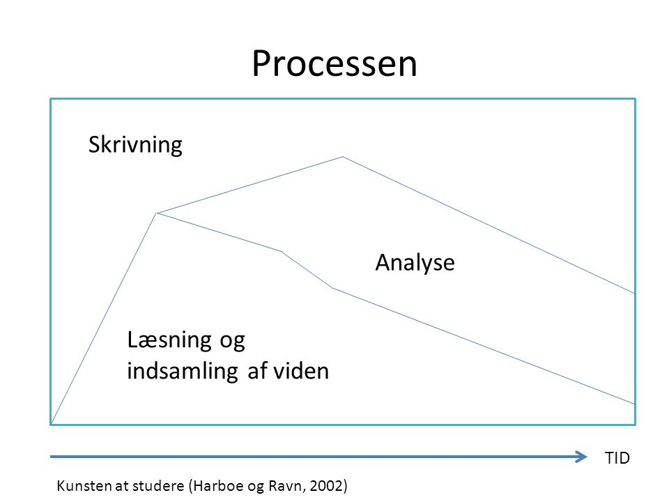 Processen Skrivning Analyse Læsning og indsamling af viden TID