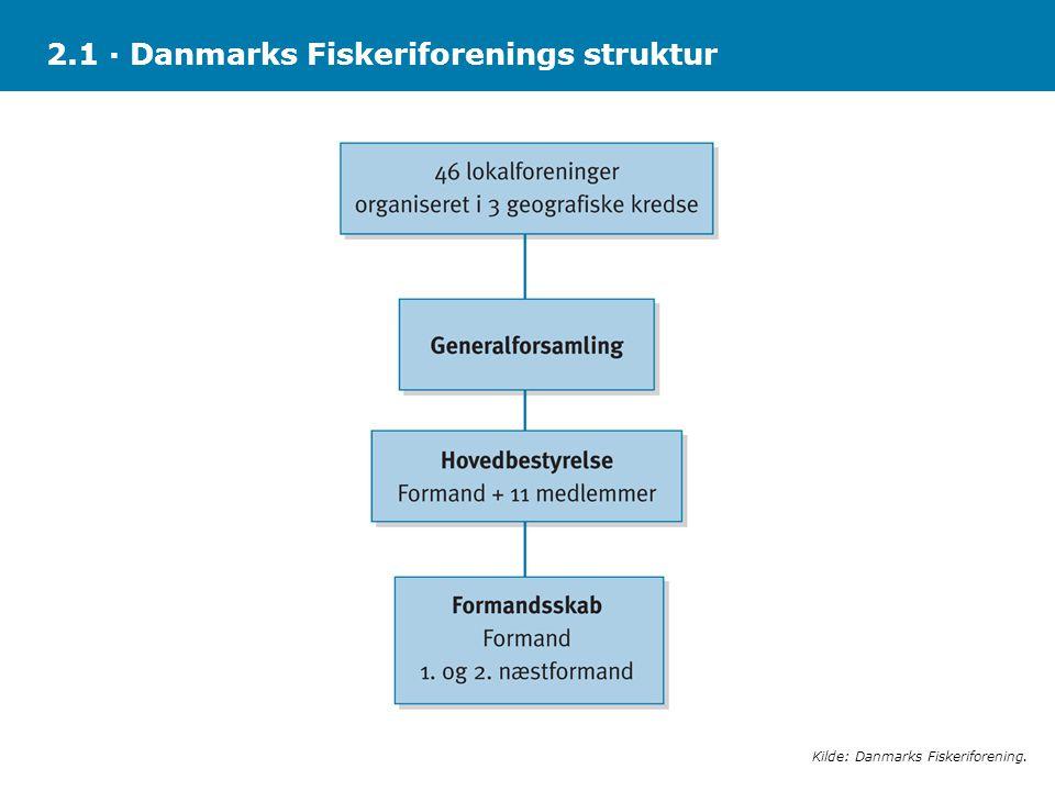 2.1 · Danmarks Fiskeriforenings struktur
