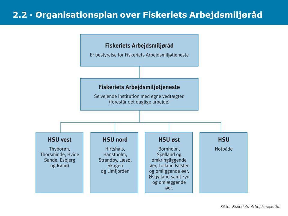 2.2 · Organisationsplan over Fiskeriets Arbejdsmiljøråd