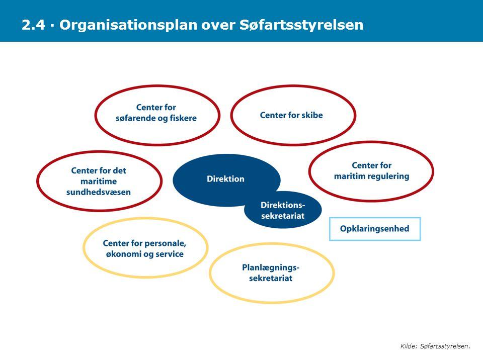2.4 · Organisationsplan over Søfartsstyrelsen