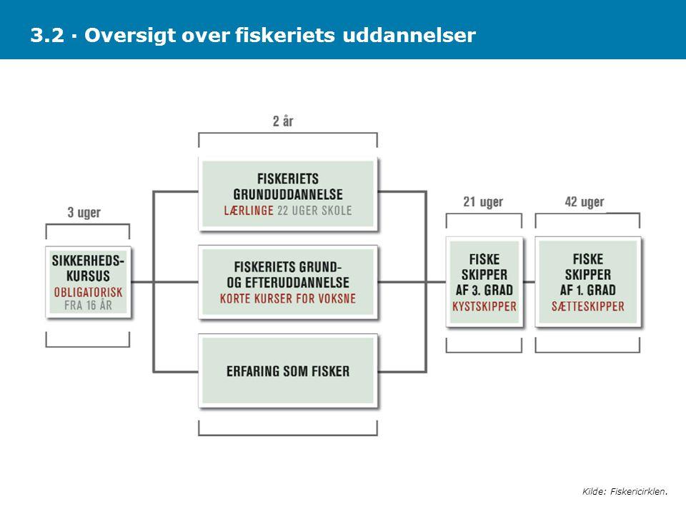 3.2 · Oversigt over fiskeriets uddannelser