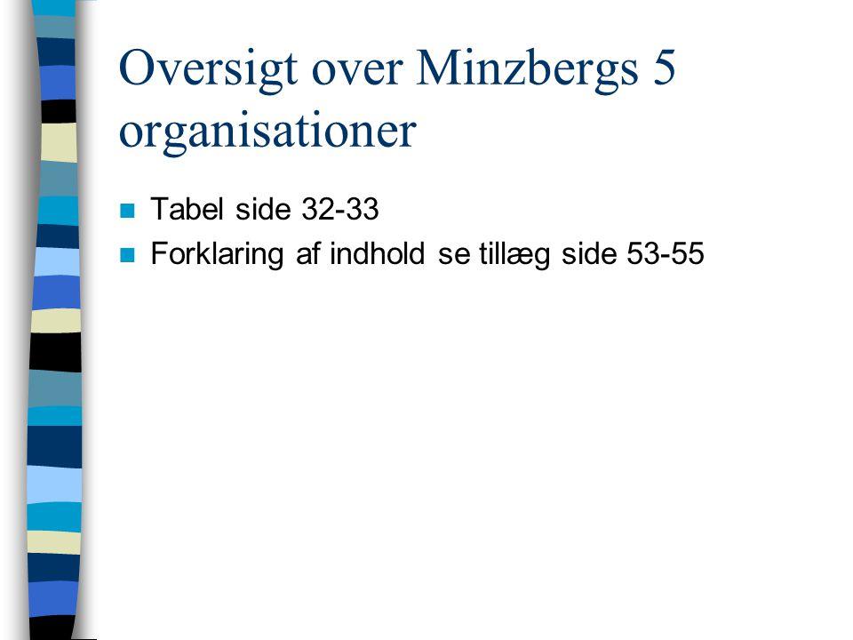 Oversigt over Minzbergs 5 organisationer