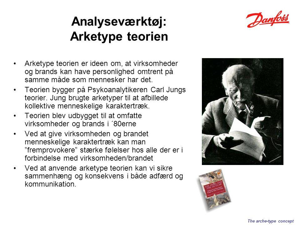 Analyseværktøj: Arketype teorien