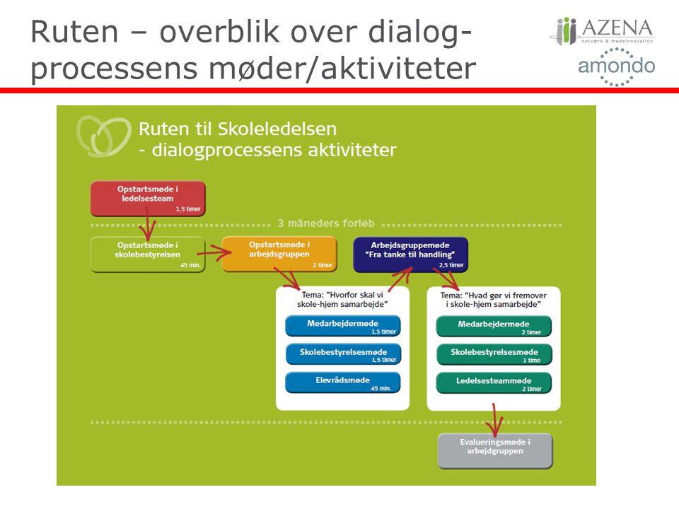 Ruten – overblik over dialog-processens møder/aktiviteter