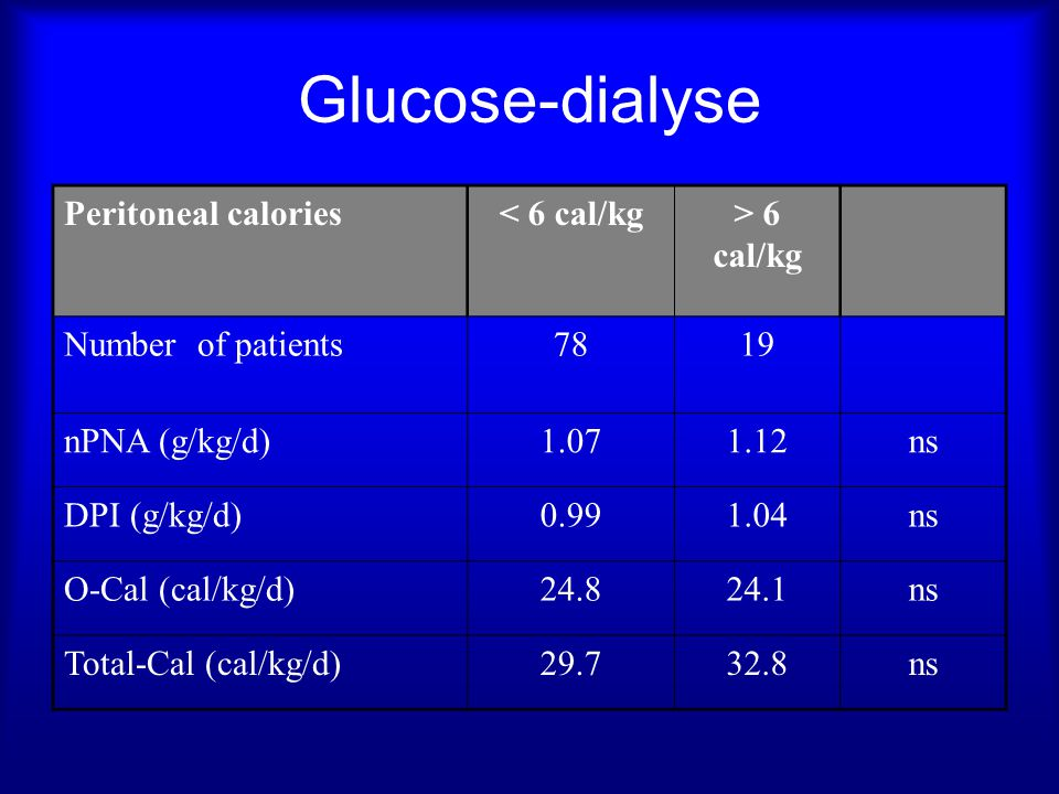 Glucose-dialyse Peritoneal calories < 6 cal/kg > 6 cal/kg